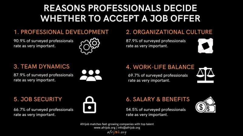 In the Future of Work in Africa survey, some of our surveyed professionals stated their reasons to whether they would accept a job offer as follows, professional development, organisational culture, team dynamics, work-life balance among others.